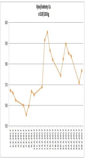 Graf Cu unor 2017