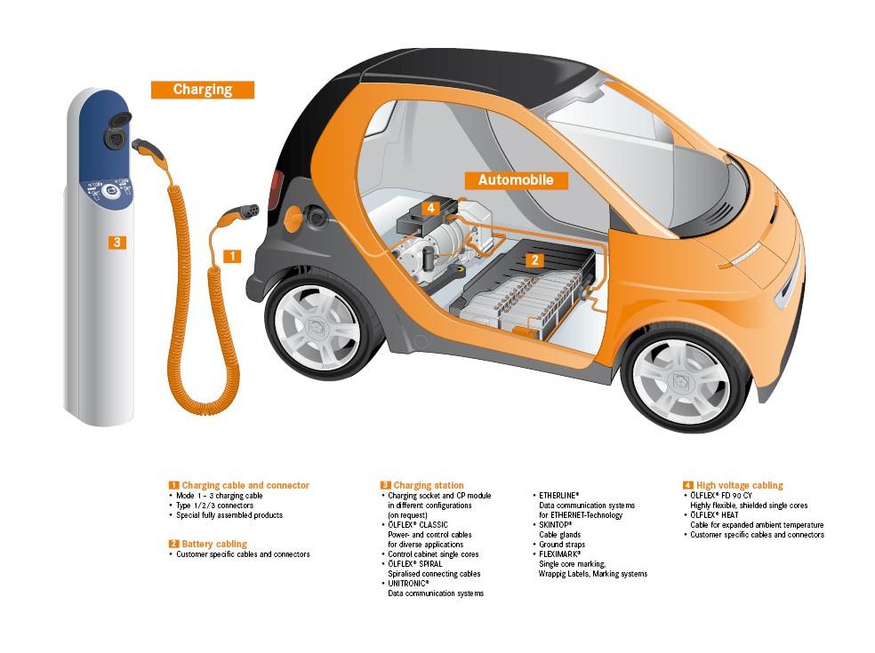 eMobility - lappmiddleeast lappgroup com