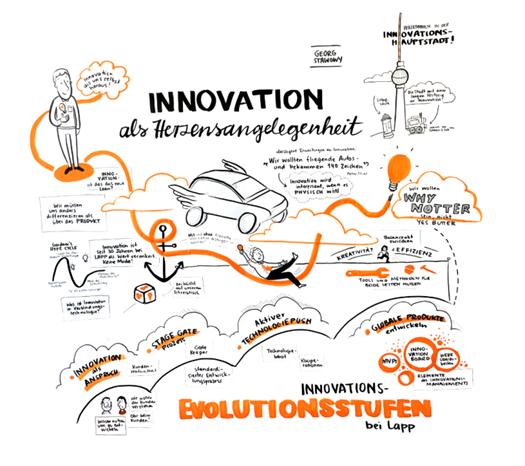 inovace obr