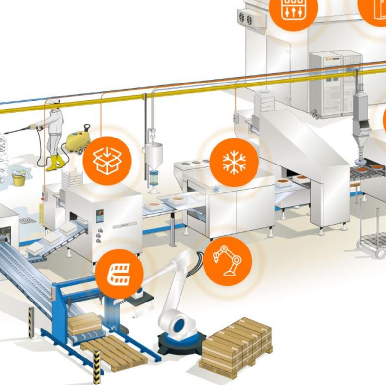 Productos LAPP según zona de producción