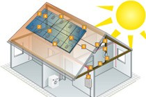 Click on image to see where Lapp products can be used within the PV system