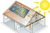 Пример использования солнечной энергии с помощью кабеля ÖLFLEX® SOLAR