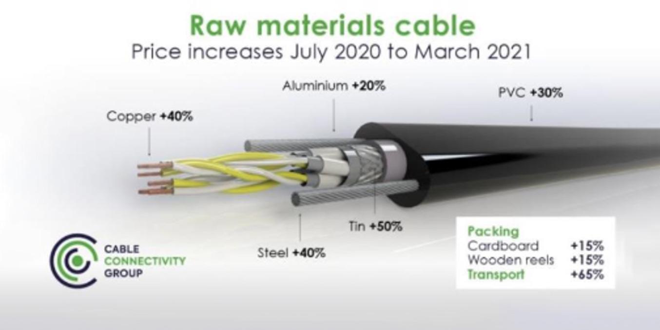 raw-material-price-increase-2021-forsidebanner