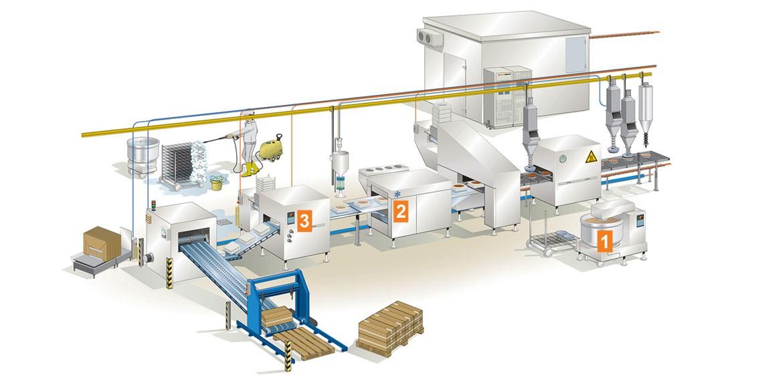 trygge-produkter-naringsmiddelindustrien-lapp-norge-miltronic