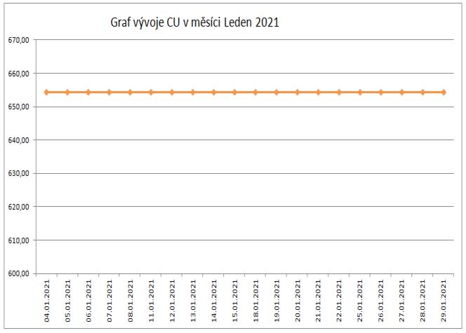 Graf v%C3%BDvoje Cu leden 2021