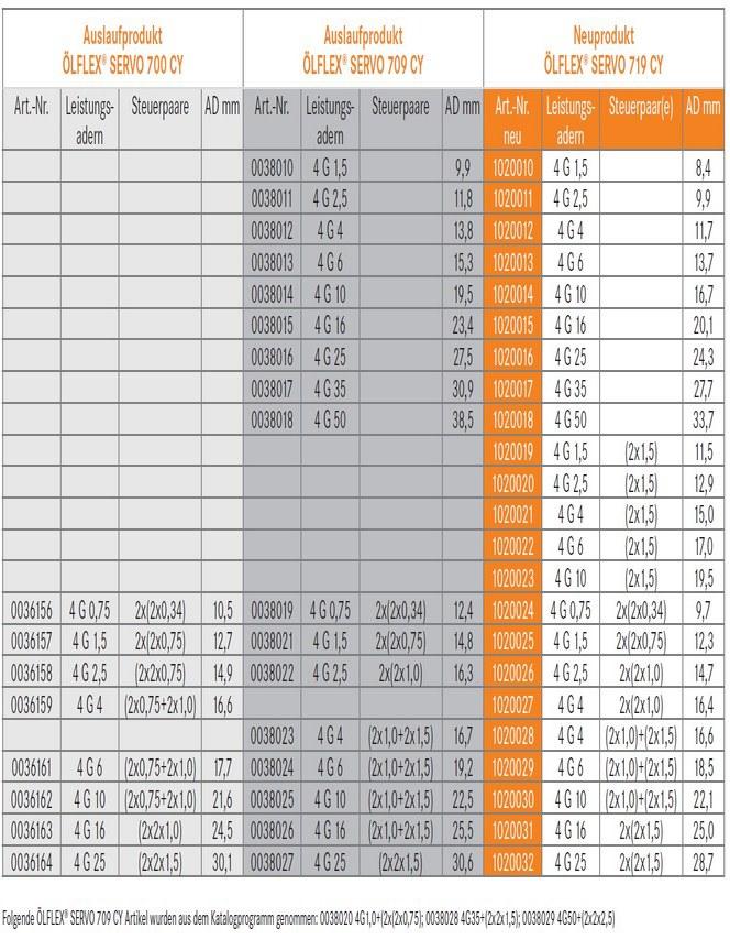 Tabelle OELFLEX SERVO 719 CY DE