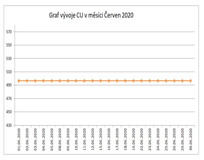 Graf Cu cerven 2020