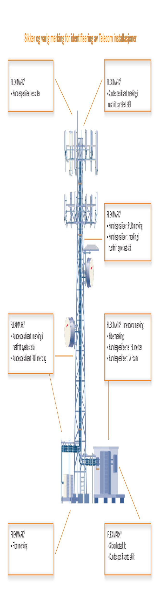 FLEXIMARK® kabelmerker til 5G og telekom.