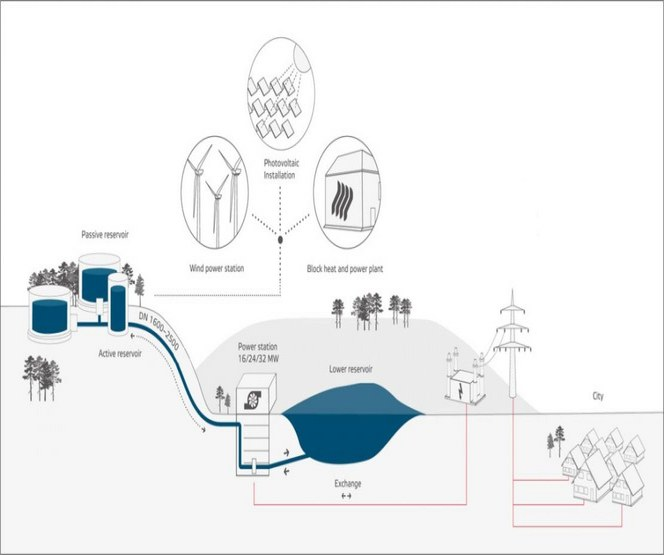 De componenten van de waterbatterij (© Max Bögl Wind AG)