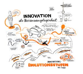 Myšlenkový mapa na téma inovace a budoucnost LAPP