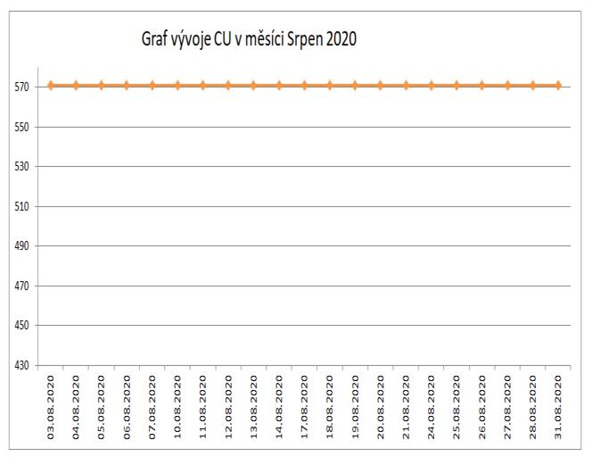 Graf Cu srpen 2020