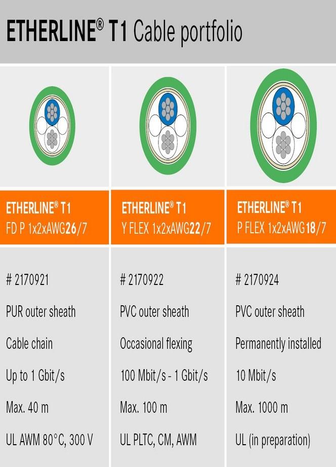 Etherline T1 Cable portfolio