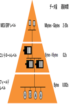 ネットワーク階層