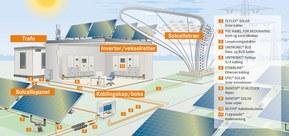 Se skisse over områder. APP leverer produkter til solcelle og solkraft.