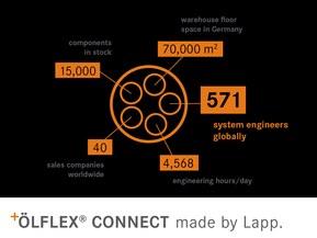 ÖLFLEX® CONNECT i siffror