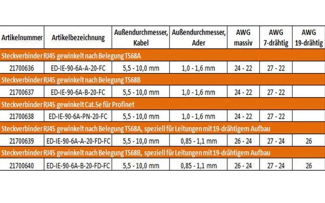 EPIC-DATA-RJ45 Tabelle 5