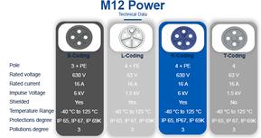 Fire nye kodninger inden for M12 Power