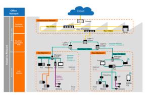 Ethernet se extinde in comunicarea datelor industriale. Masinariile de ultima generatie sunt conectate la servomotor sau senzor cu Ethernet.