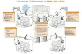 Industry  4.0 z pohledu LAPP