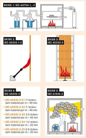 Mätmetoder vid IEC-klassificering