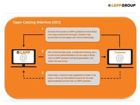 OCI (Open Catalog Interface)