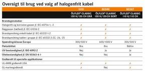 Vælg det korrekte halogenfrie kabel