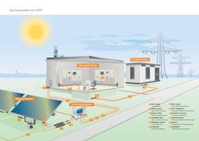 e-Shop Photovoltaik Aktion