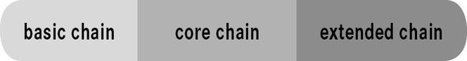 Tipos de sistema de cadenas