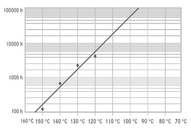 ケーブルの耐用年数