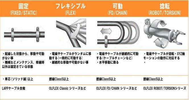 LAPPの4種類の用途別ケーブル