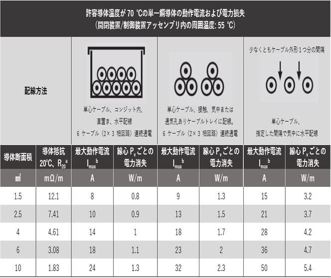 テーブル 12-11: 導体の動作電流および電力損失
