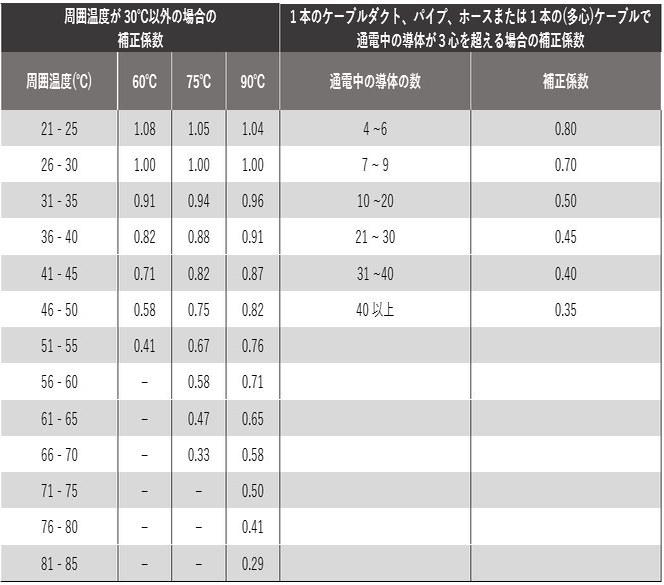 テーブル 13-1: 米国のケーブルの定格電流