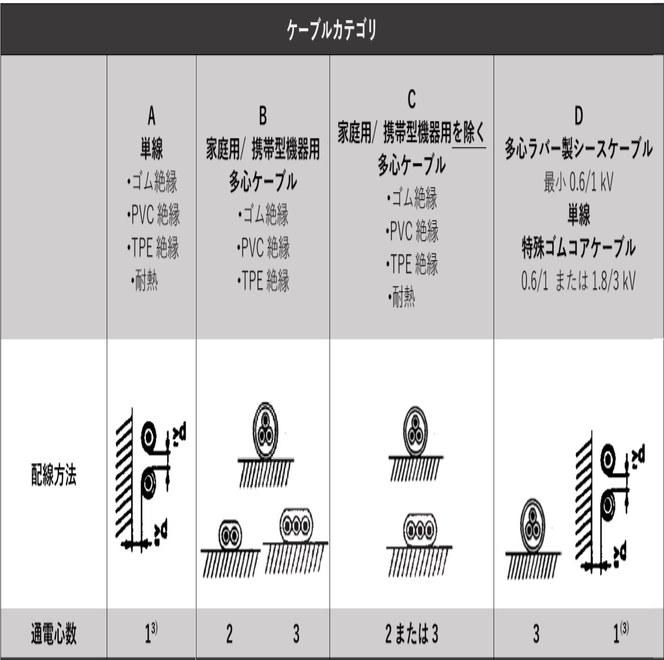 テーブル 12-1:許容電流値