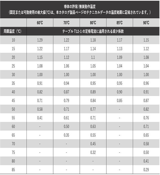 テーブル 12-2:減少係数