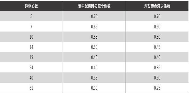 テーブル 12-3:減少係数