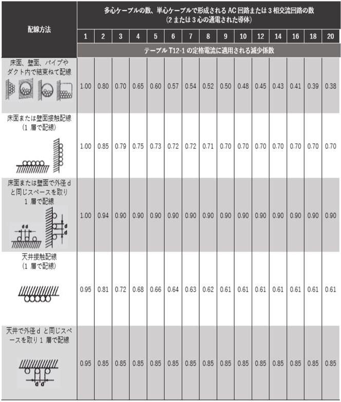 テーブル 12-6: 減少係数