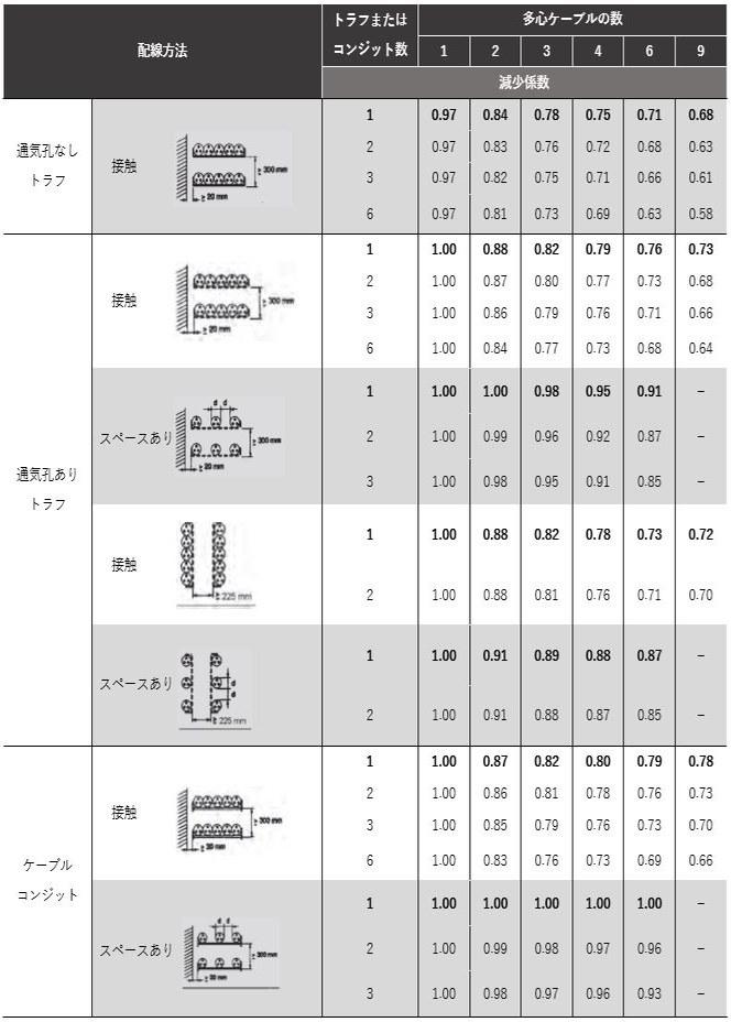 テーブル 12-7: 減少係数
