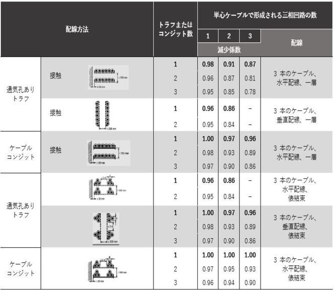 テーブル 12-8: 減少係数