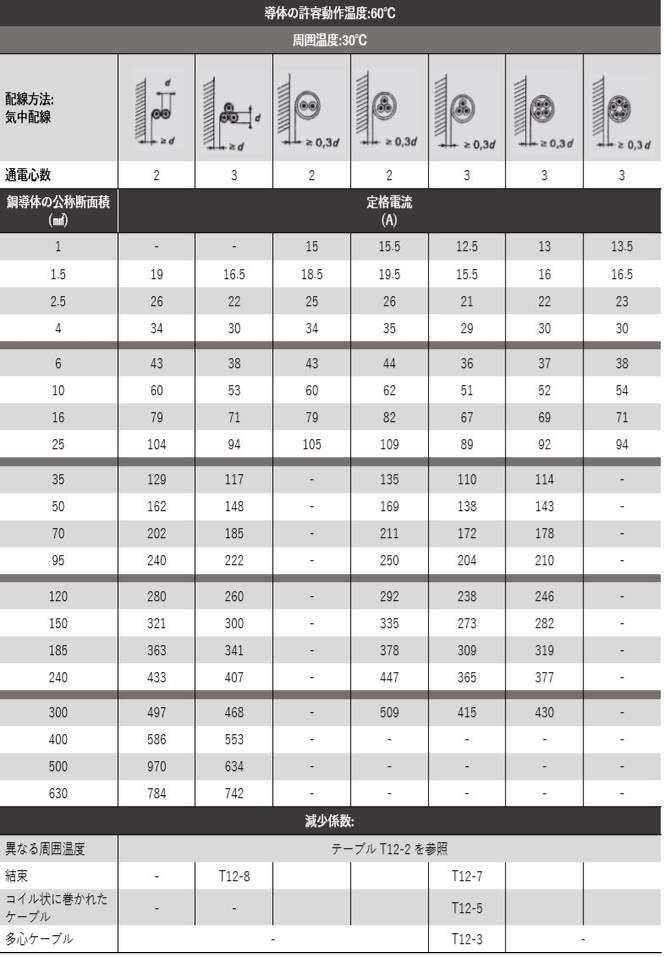 テーブル 12-9: ラバーシースケーブルの定格電流
