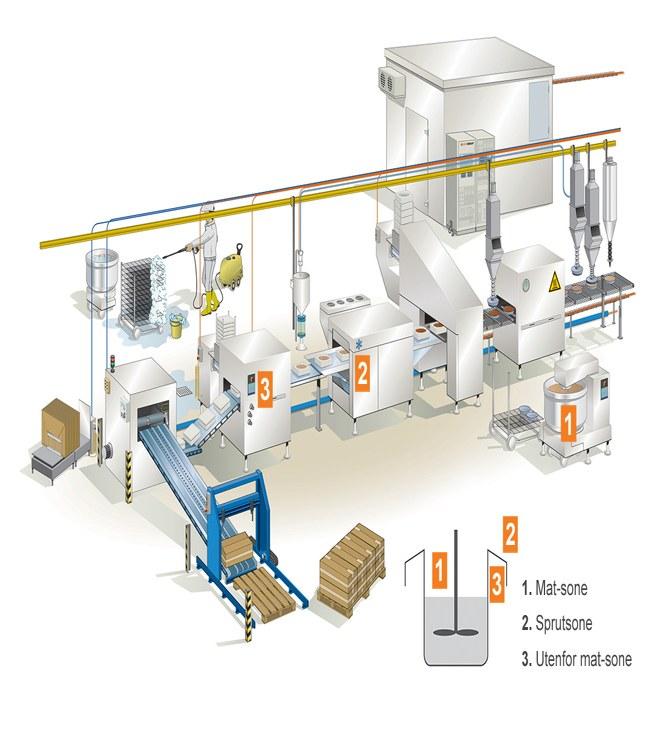 Ved å tilrettelegge for produksjon av mat og på komponentnivå, kan du få en tryggere produksjonskjede som gir mindre vedlikehold med reduserte kostnader og lavere nedetid.