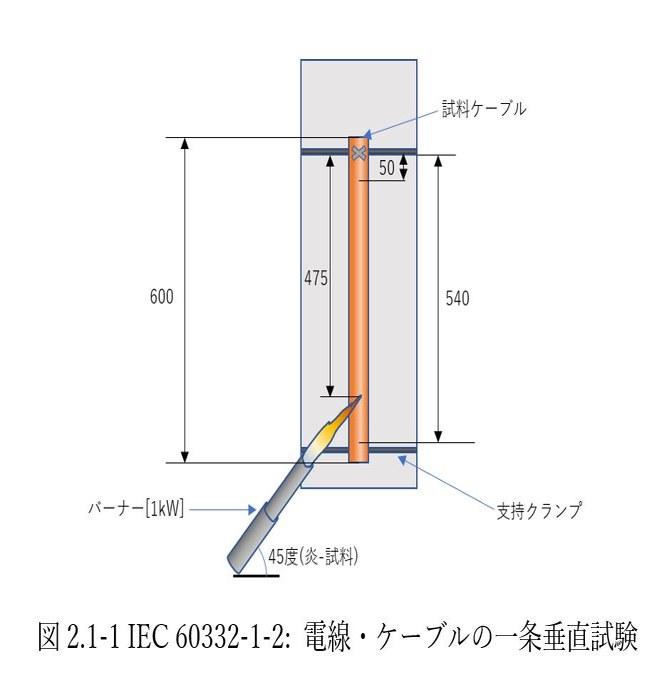 図 2.1-1 IEC 60332-1-2: 電線・ケーブルの一条垂直試験