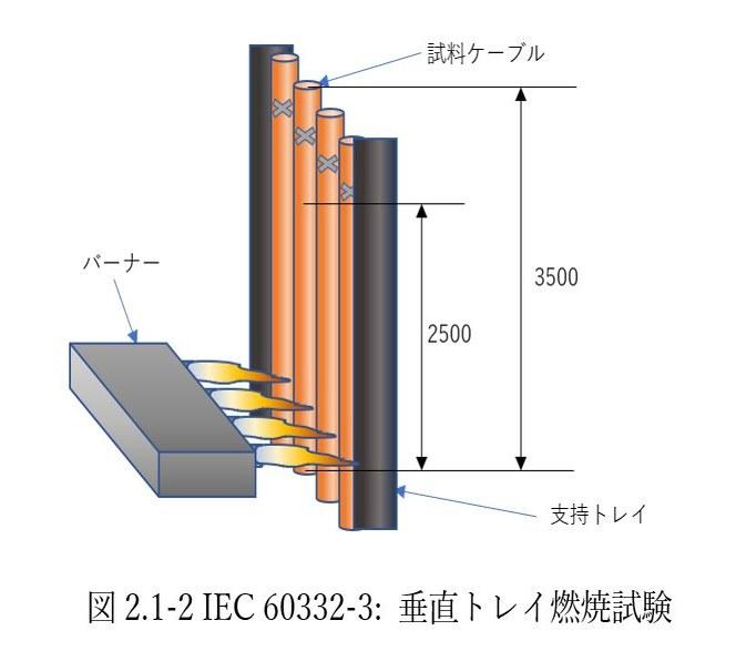 図2.1-2 IEC 60332-3: 垂直トレイ燃焼試験