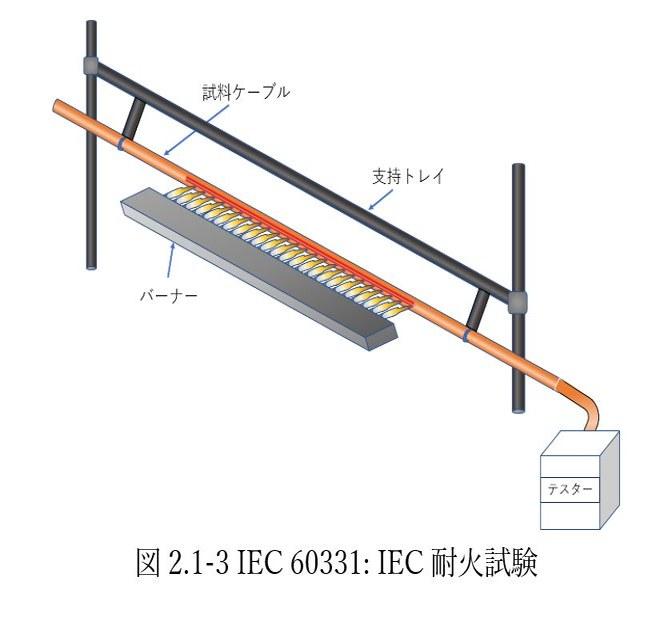 図2.1-3 IEC 60331: IEC耐火試験