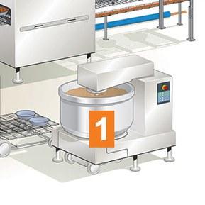 Hygienesone 1 mat-sone områder hvor maskindeler som blandere, fylledyser, blader og kniver kommer i direkte kontakt med matvarer.
