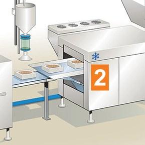 Hygienesone 2 sprutsone er områder, maskiner og komponenter som kommer i kontakt med mat via sprut og drypp.