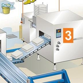 Hygienesone 3 utenfor mat-sone omfatter alle deler av anlegget ikke i direkte kontakt med mat, slik som transportbånd, pakkemaskiner, samt utstyr som ligger utenfor vaskeområder.
