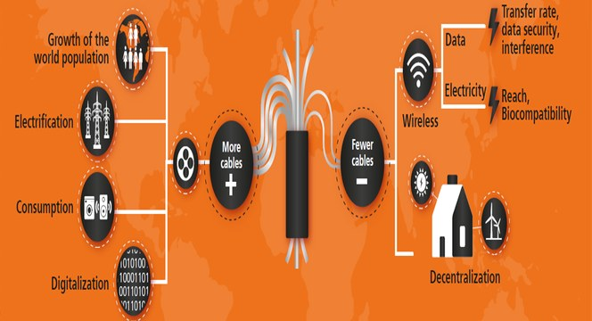 Il futuro non è wireless