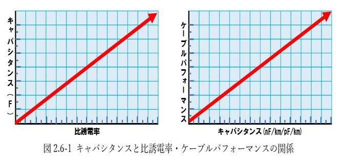 図2.6-1 キャパシタンスと比誘電率・ケーブルパフォーマンスの関係
