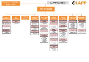 LAP Muller SAS - Organigramme