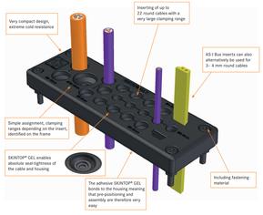 Gennemføringen Skintop® Multi håndterer mange kabler